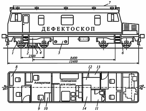 1 - бегунковая тележка; 2 - следящая лыжа; 3 - преобразователи (искатели) ультразвуковые; 4 - система подачи воды; 5 - аккумуляторы; 6 - приводная тележка; 7 - антенна радиосвязи; 8 - пульт управления автомотрисой; 9 - кресло; 10 - компьютер и дефектоскопная аппаратура; 11 - кухня; 12 - мастерская; 13 - бак с водой; 14 - дизель-генератор.