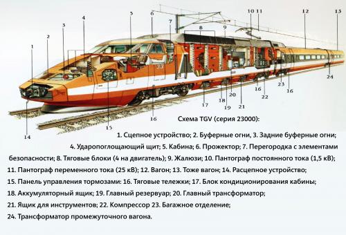 TGV La Poste схема
